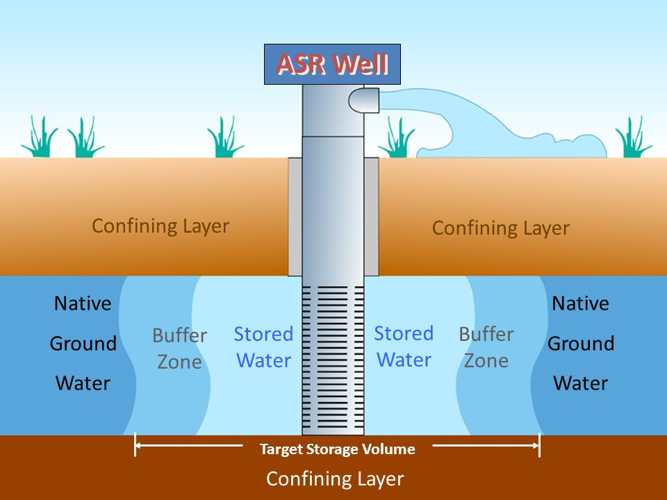 Native Ground Water Native Ground Water Confining Layer Buffer Zone Buffer Zone Stored Water Stored Water Target Storage Volume ASR Well
