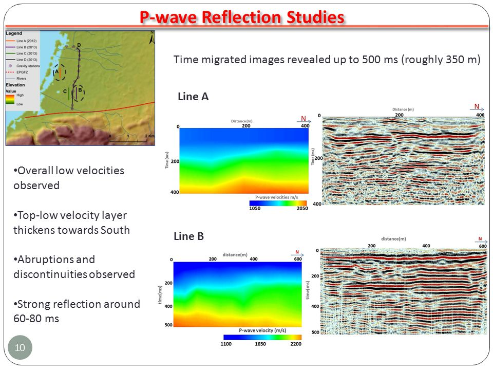 10 P-wave Reflection Studies Line A Line B Overall low velocities observed Top-low velocity layer thickens towards South Abruptions and discontinuities observed Strong reflection around 60-80 ms Time migrated images revealed up to 500 ms (roughly 350 m)