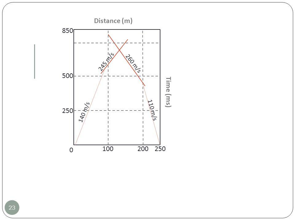 23 Time (ms) Distance (m) 0 250 850 500 250 100 200 140 m/s 110 m/s 260 m/s 245 m/s