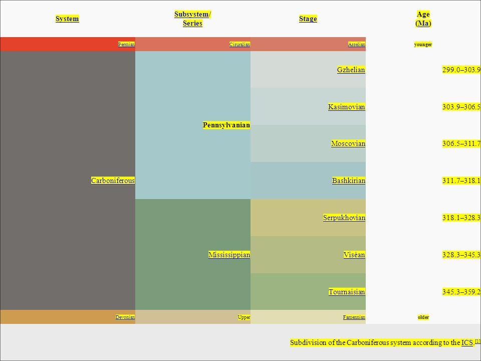 System SubsystemSubsystem/ Series Series Stage Age (Ma)Ma PermianCisuralianAsselianyounger Carboniferous Pennsylvanian Gzhelian299.0–303.9 Kasimovian3