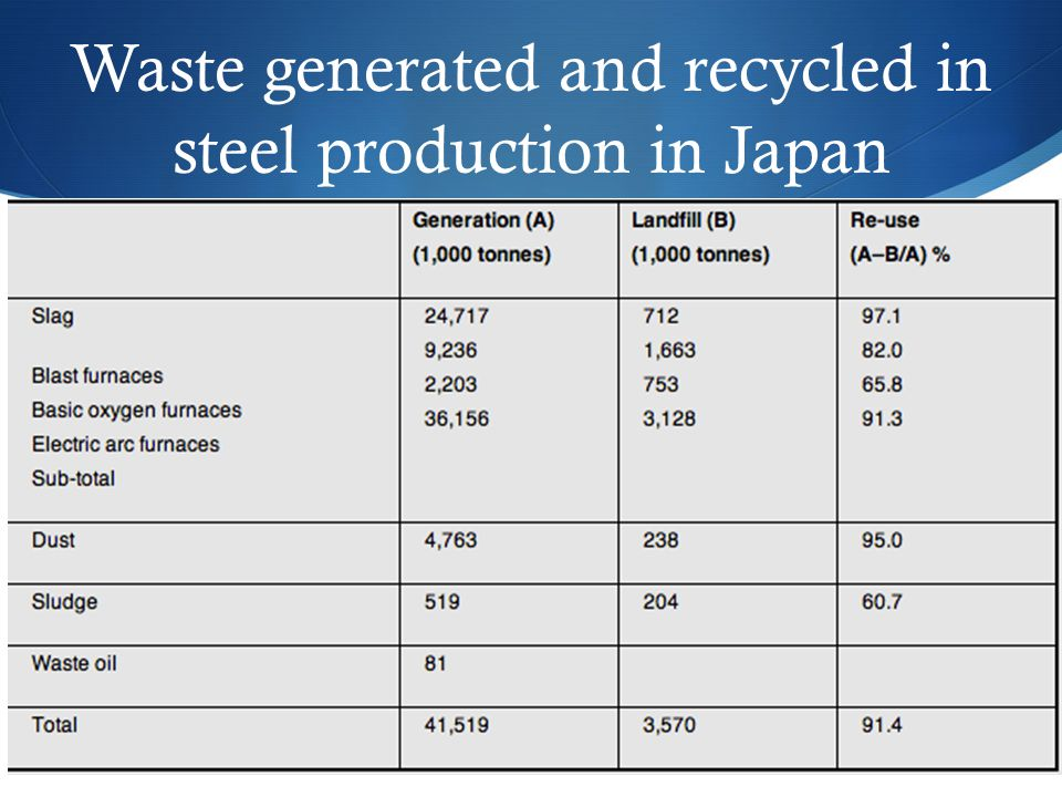 Waste generated and recycled in steel production in Japan