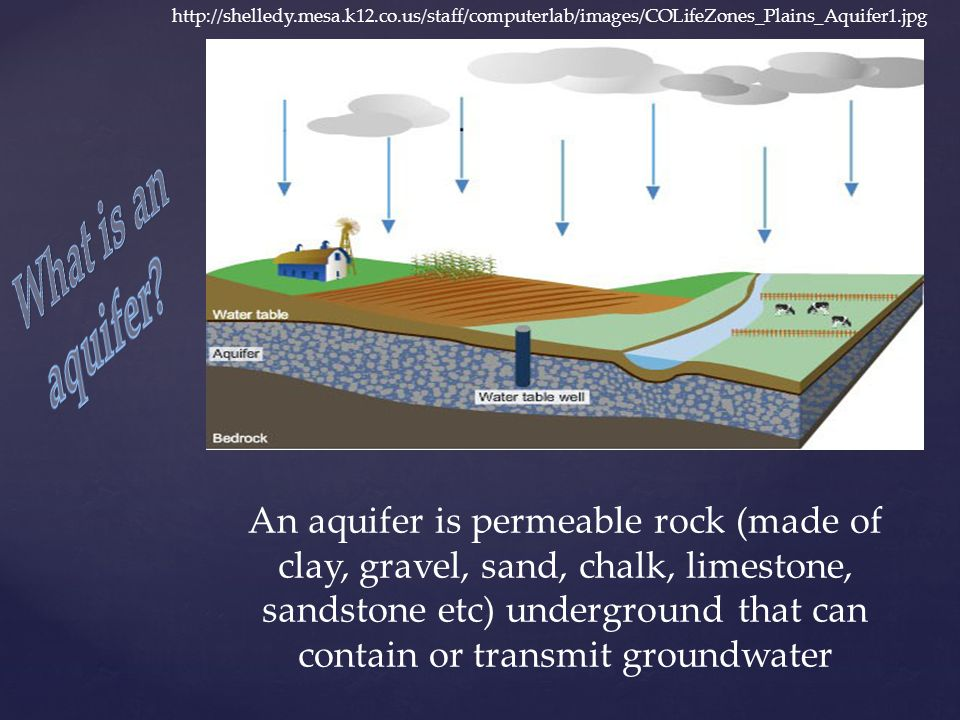 An aquifer is permeable rock (made of clay, gravel, sand, chalk, limestone, sandstone etc) underground that can contain or transmit groundwater http://shelledy.mesa.k12.co.us/staff/computerlab/images/COLifeZones_Plains_Aquifer1.jpg
