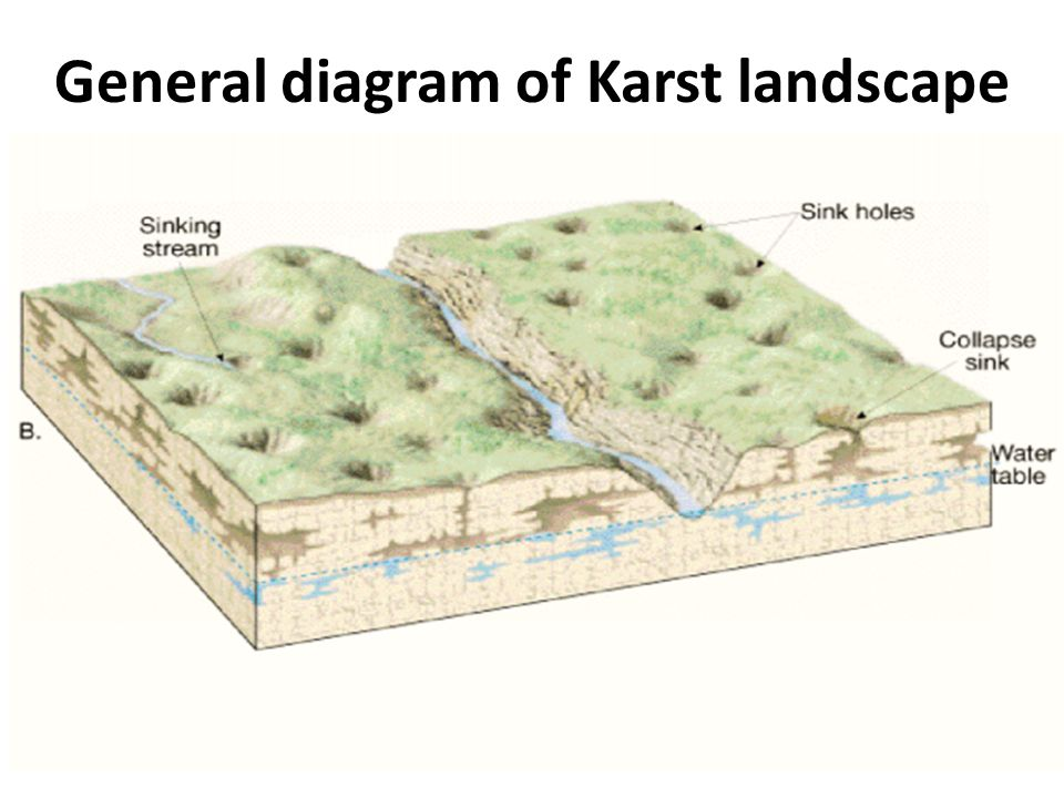 General diagram of Karst landscape