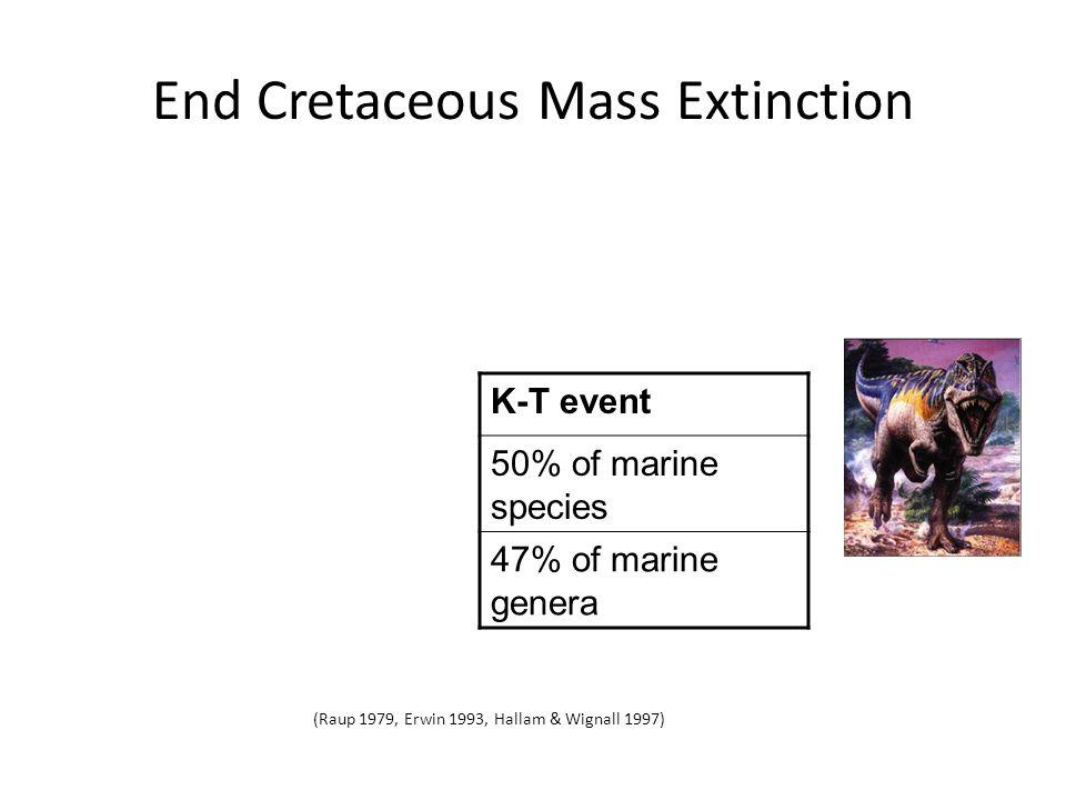 End Permian Mass Extinction Largest mass extinction P-Tr eventK-T event 80-96% of marine species 50% of marine species 84% of marine genera 47% of marine genera (Raup 1979, Erwin 1993, Hallam & Wignall 1997)