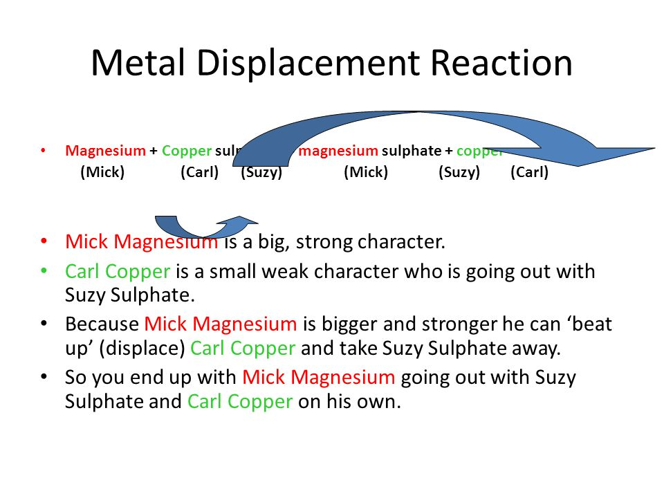 Metal Displacement Reactions Let's look at an analogy to help us understand. + Mick MagnesiumCarl CopperSuzy Sulphate magnesium + copper sulphate (Mg)