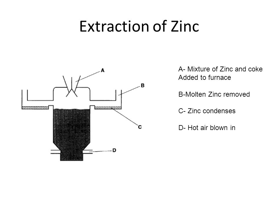 Zinc Extraction The impure zinc is then fractionally distilled from the mixture of slag and other metals like lead and cadmium out of the top of the f