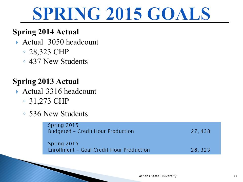 Spring 2014 Actual  Actual 3050 headcount ◦ 28,323 CHP ◦ 437 New Students Spring 2013 Actual  Actual 3316 headcount ◦ 31,273 CHP ◦ 536 New Students Spring 2015 Budgeted - Credit Hour Production 27, 438 Spring 2015 Enrollment - Goal Credit Hour Production 28, 323 Athens State University33