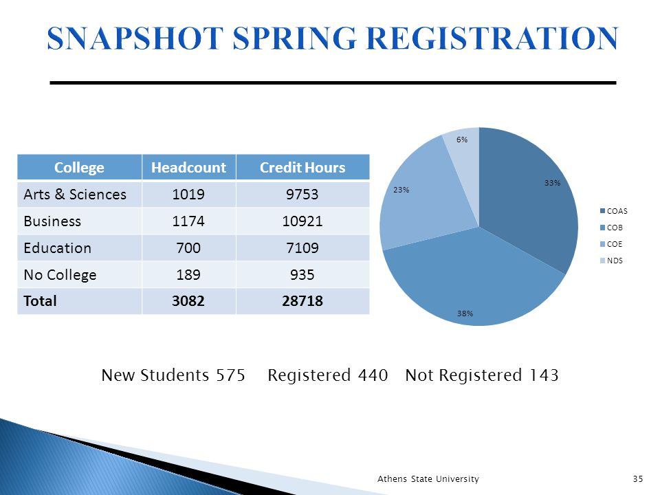 New Students 575 Registered 440 Not Registered 143 Athens State University35 CollegeHeadcountCredit Hours Arts & Sciences10199753 Business117410921 Education7007109 No College189935 Total308228718