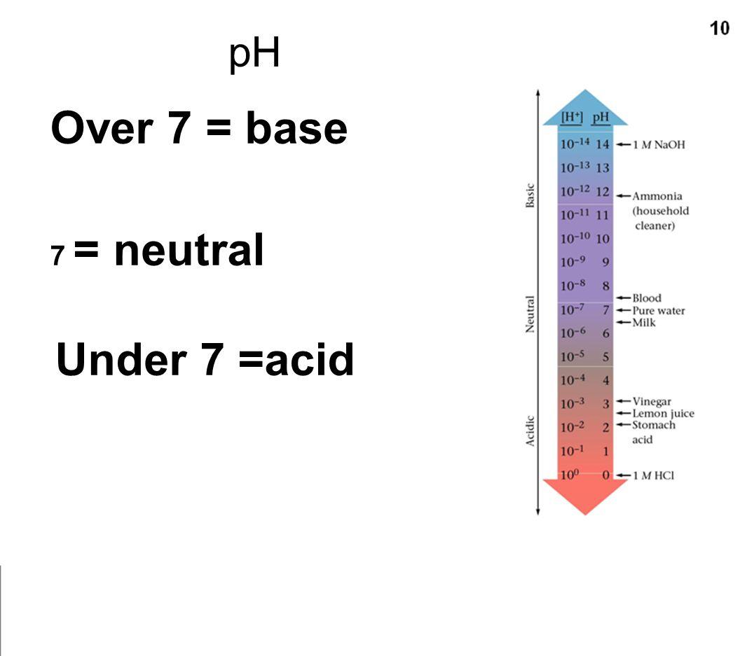 Over 7 = base 7 = neutral Under 7 =acid pH
