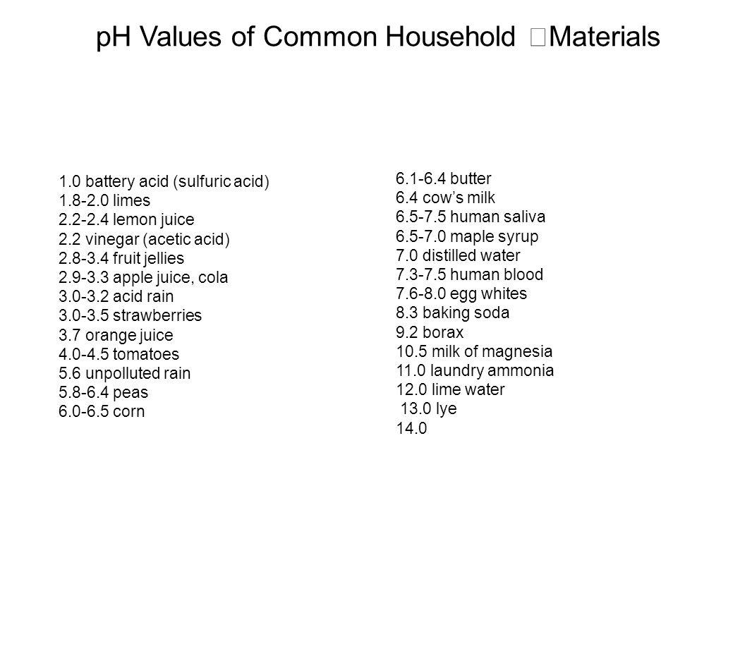 pH Values of Common Household Materials 6.1-6.4 butter 6.4 cow's milk 6.5-7.5 human saliva 6.5-7.0 maple syrup 7.0 distilled water 7.3-7.5 human blood 7.6-8.0 egg whites 8.3 baking soda 9.2 borax 10.5 milk of magnesia 11.0 laundry ammonia 12.0 lime water 13.0 lye 14.0 1.0 battery acid (sulfuric acid) 1.8-2.0 limes 2.2-2.4 lemon juice 2.2 vinegar (acetic acid) 2.8-3.4 fruit jellies 2.9-3.3 apple juice, cola 3.0-3.2 acid rain 3.0-3.5 strawberries 3.7 orange juice 4.0-4.5 tomatoes 5.6 unpolluted rain 5.8-6.4 peas 6.0-6.5 corn