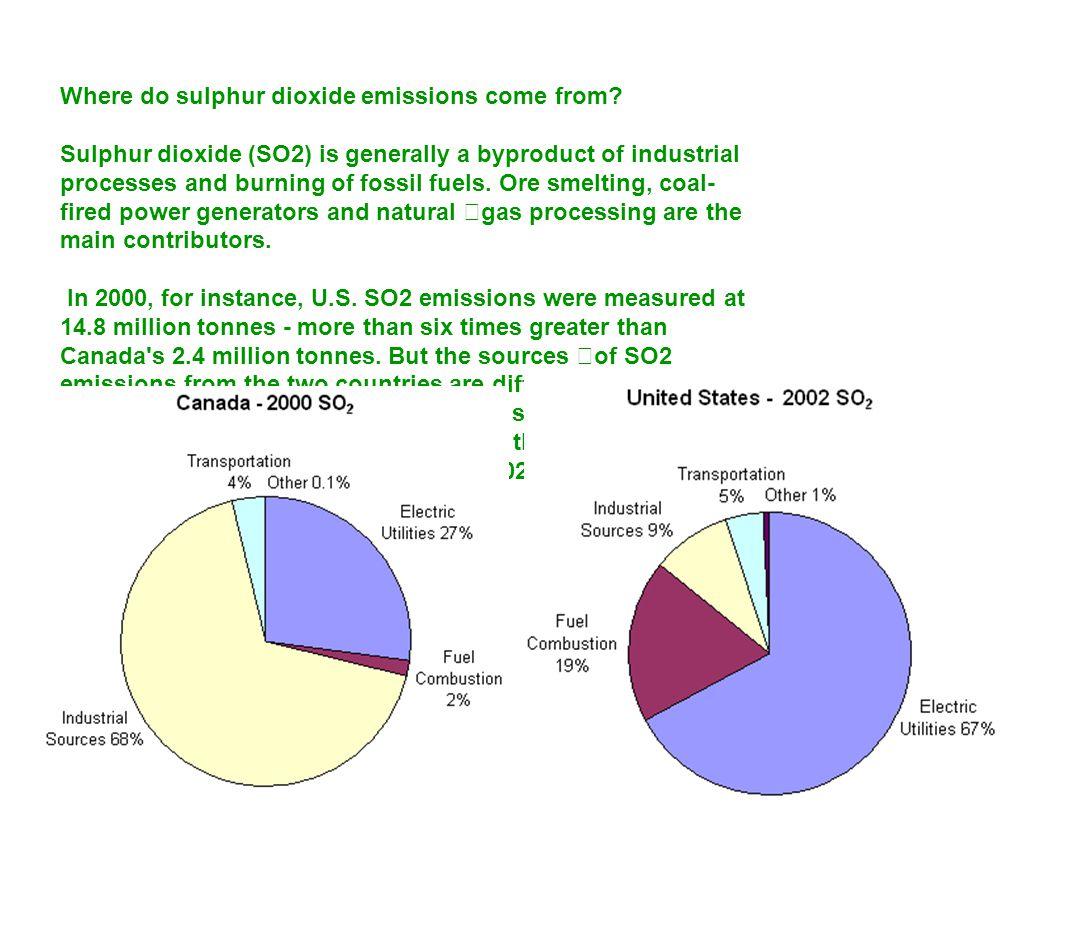 Where do sulphur dioxide emissions come from.