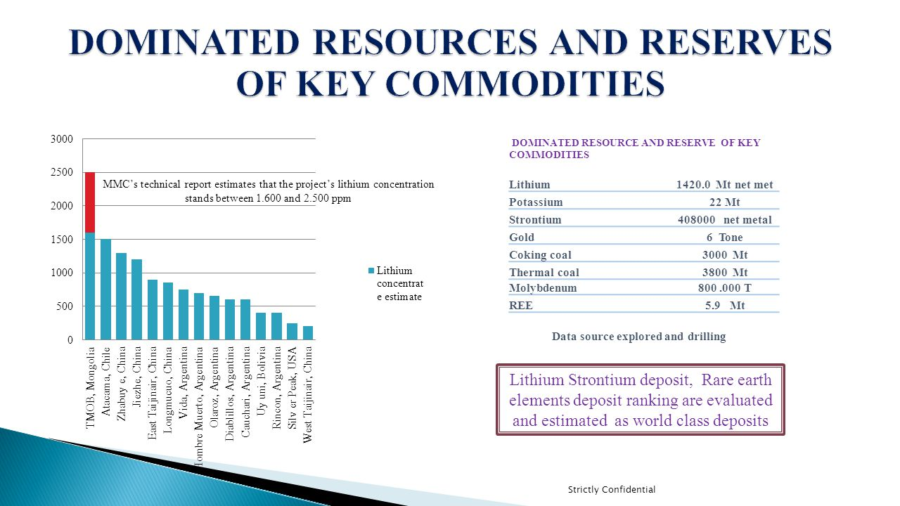 Strictly Confidential  Nalaikh underground coal mine located 45 km from Ulaanbaatar  High quality thermal coal 6400 kcgl/kg over  Infrastructure highly developed in Nalaikh district  Life of mine 16 years  Saleable mine reserve 16.1 Mt  Reserve 23.4 Mt  Capex $34 M USD  Opex $26 USD per tone  Sales price $45 USD per tone  Employee 210  NPV 210 M USD
