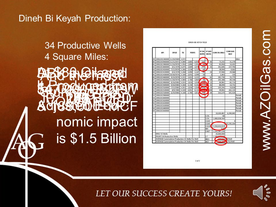 www.AZOilGas.com Dineh Bi Keyah Production: 34 Productive Wells 4 Square Miles: 246 BOPD IP 251 BOPD 109 BOPD 107 BOPD 236 BOPD 170 BOPD 256 BOPD DBK averaged 547,000+BOPW & 188,000+MCF At $80 Oil and $4 Gas, DBK's Adjusted Eco- nomic impact is $1.5 Billion And the most Stunning fact… It Produced from VOLCANICS!