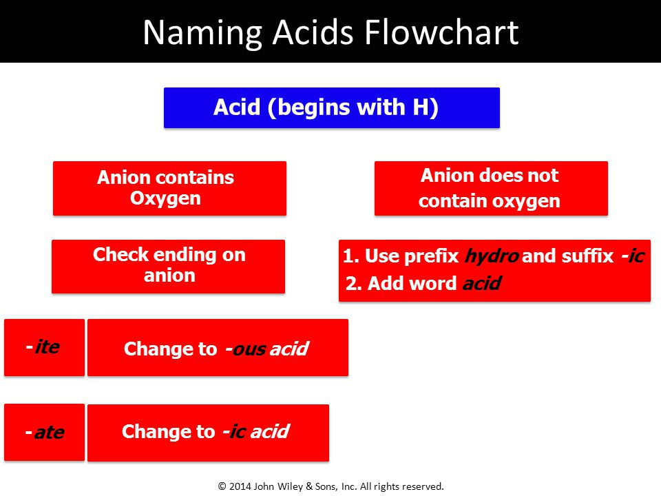 Anion contains Oxygen Acid (begins with H) Anion does not contain oxygen 1. Use prefix hydro and suffix -ic 2. Add word acid -ate Check ending on anio