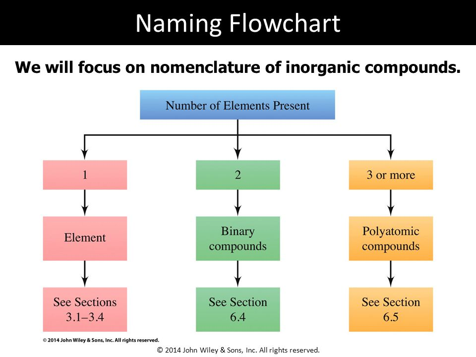 We will focus on nomenclature of inorganic compounds. Naming Flowchart © 2014 John Wiley & Sons, Inc. All rights reserved.