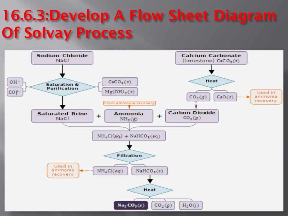 16.6.3:Develop A Flow Sheet Diagram Of Solvay Process