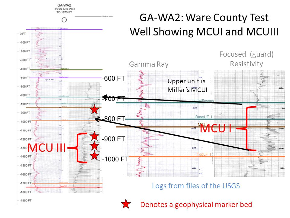 GA-WA2: Ware County Test Well Showing MCUI and MCUIII Focused (guard) Resistivity Gamma Ray MCU I Logs from files of the USGS Denotes a geophysical marker bed Upper unit is Miller's MCUI MCU III