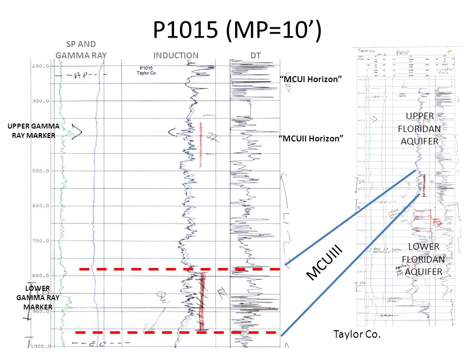 P1015 (MP=10') UPPER GAMMA RAY MARKER LOWER GAMMA RAY MARKER INDUCTIONDT SP AND GAMMA RAY MCUIII UPPER FLORIDAN AQUIFER LOWER FLORIDAN AQUIFER MCUII Horizon MCUI Horizon Taylor Co.