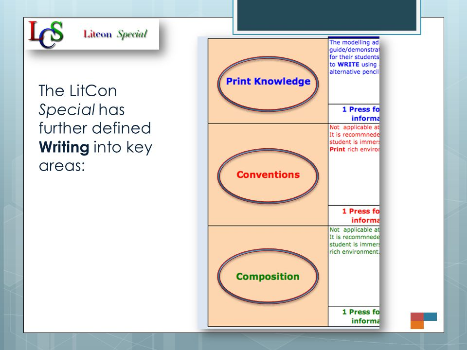 The LitCon Special has further defined Writing into key areas: