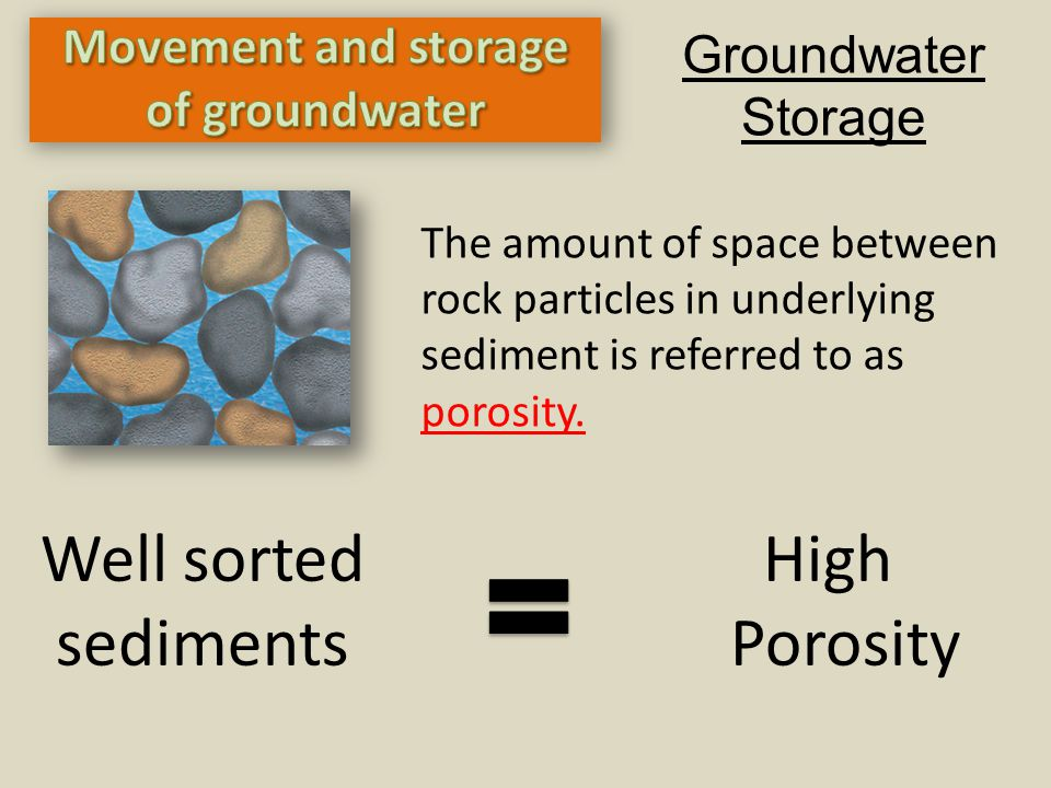 Groundwater Storage The amount of space between rock particles in underlying sediment is referred to as porosity. Well sorted High sediments Porosity
