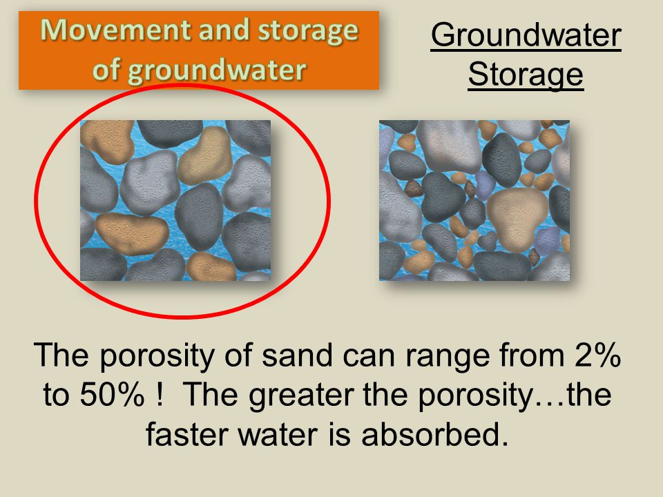 Groundwater Storage The porosity of sand can range from 2% to 50% ! The greater the porosity…the faster water is absorbed.