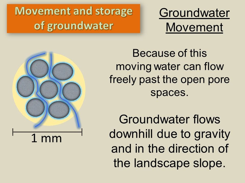Groundwater Movement Because of this moving water can flow freely past the open pore spaces. Groundwater flows downhill due to gravity and in the dire