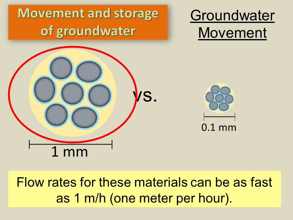 Groundwater Movement Q: Which of the two examples of sediment above have the highest permeability. 1 mm 0.1 mm vs. Highly permeable materials include
