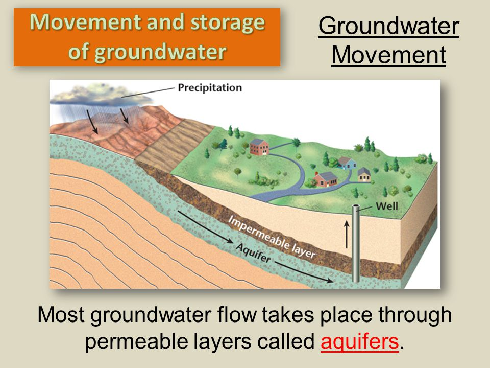 Groundwater Movement Most groundwater flow takes place through permeable layers called aquifers.