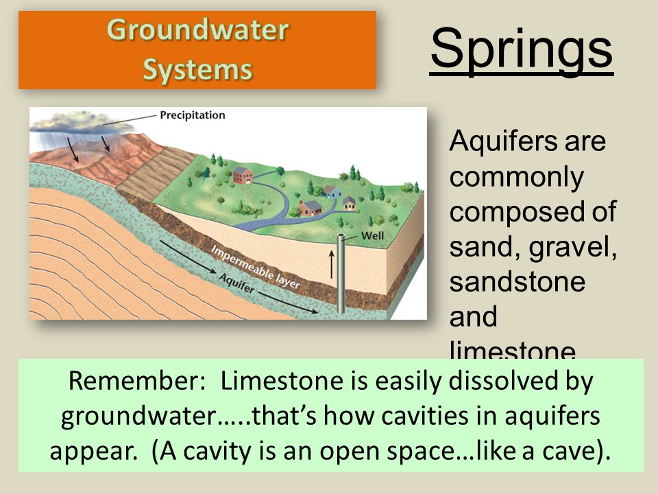 Springs Aquifers are commonly composed of sand, gravel, sandstone and limestone. Remember: Limestone is easily dissolved by groundwater…..that's how c