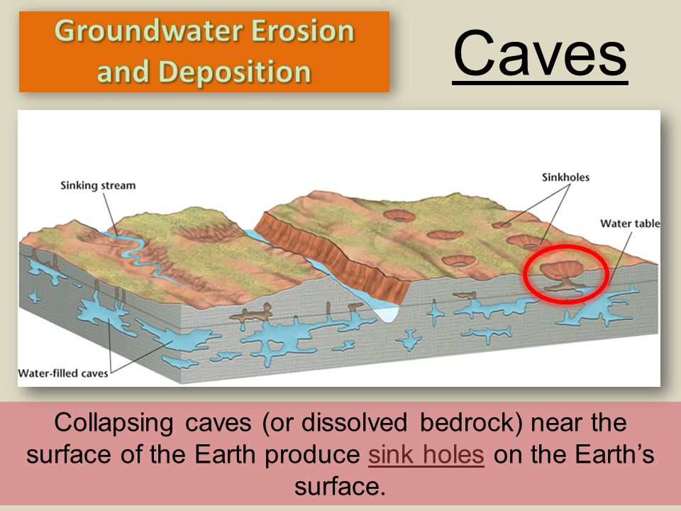 Caves Collapsing caves (or dissolved bedrock) near the surface of the Earth produce sink holes on the Earth's surface.