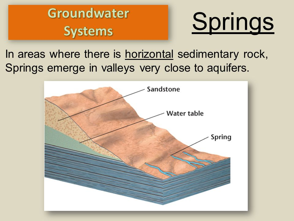 Springs In areas where there is horizontal sedimentary rock, Springs emerge in valleys very close to aquifers.
