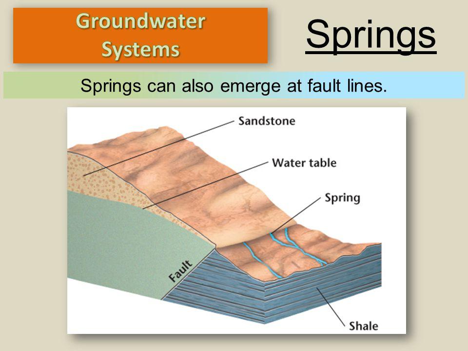 Springs Sometimes Springs emerge along fault lines! Springs can also emerge at fault lines.