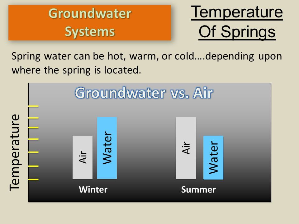 Winter Summer Temperature Of Springs Spring water can be hot, warm, or cold….depending upon where the spring is located. Air Water Air Water