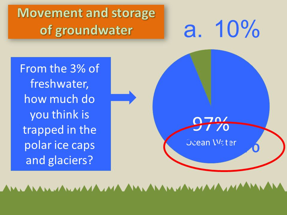 97% Ocean Water From the 3% of freshwater, how much do you think is trapped in the polar ice caps and glaciers? a. 10% b. 50% c. 90%
