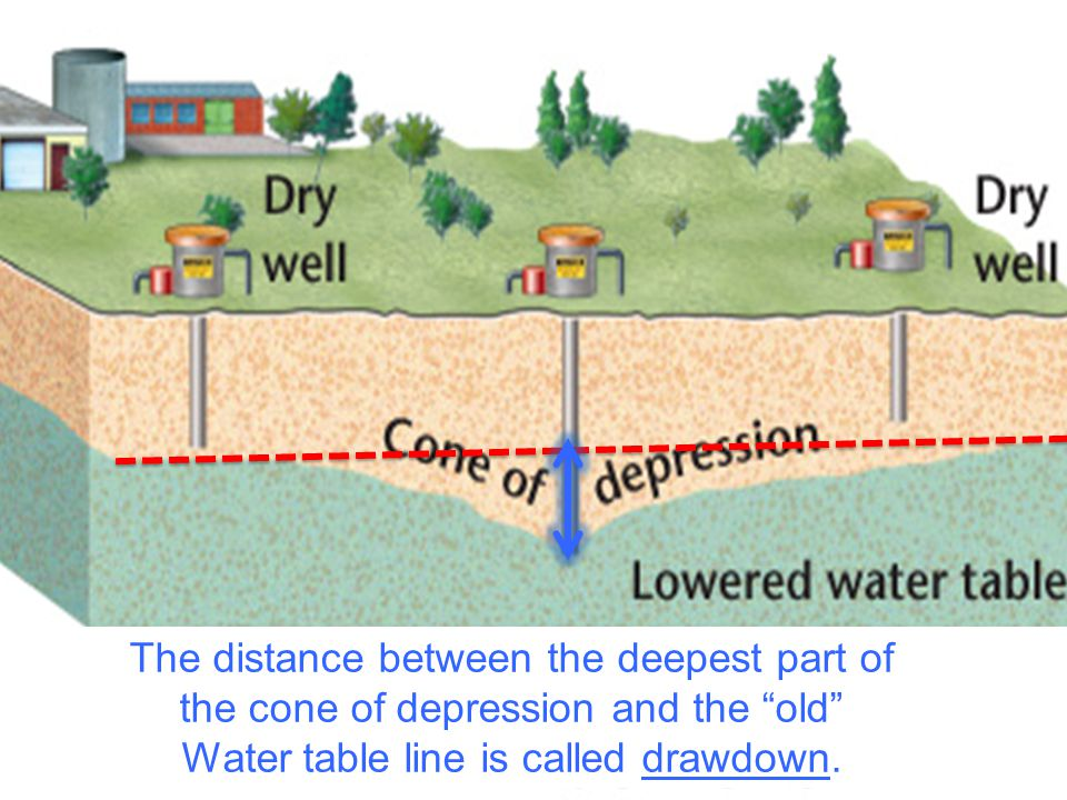 """Wells The distance between the deepest part of the cone of depression and the """"old"""" Water table line is called drawdown."""