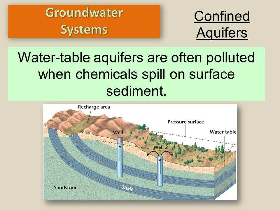 Confined Aquifers Water-table aquifers are often polluted when chemicals spill on surface sediment.
