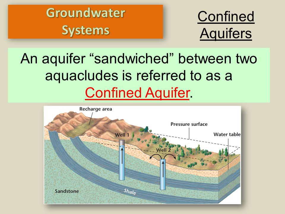 """Confined Aquifers An aquifer """"sandwiched"""" between two aquacludes is referred to as a Confined Aquifer."""