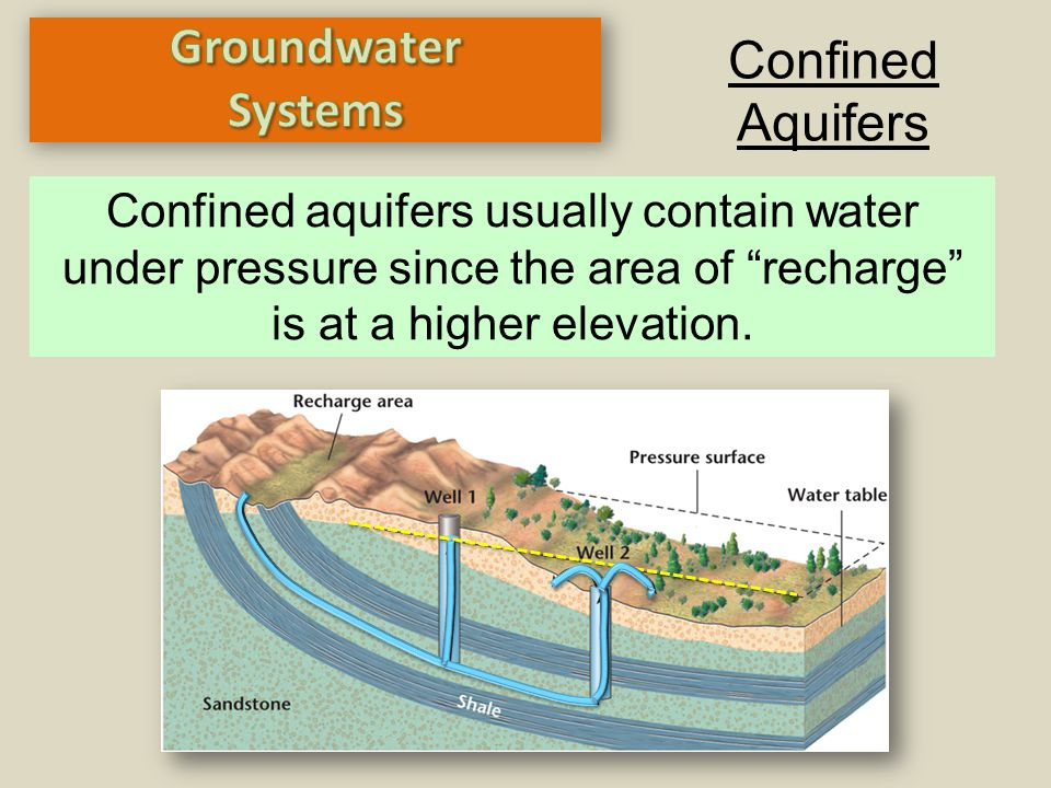 """Confined Aquifers Confined aquifers usually contain water under pressure since the area of """"recharge"""" is at a higher elevation."""