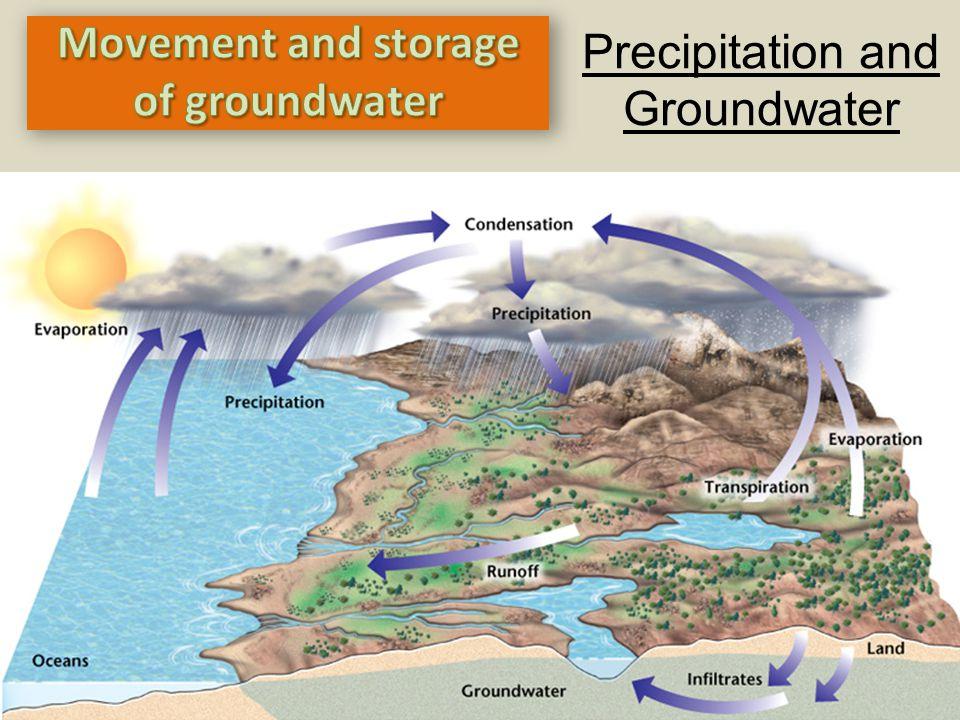 Precipitation and Groundwater