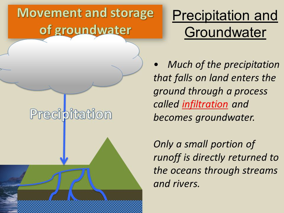 Much of the precipitation that falls on land enters the ground through a process called infiltration and becomes groundwater. Only a small portion of