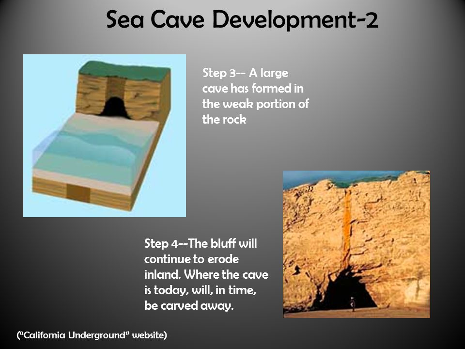 Sea Cave Development-2 Step 3-- A large cave has formed in the weak portion of the rock Step 4--The bluff will continue to erode inland.