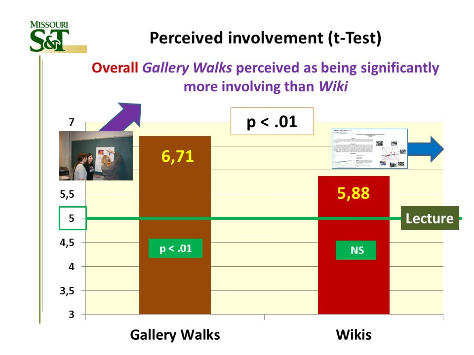 Lecture p <.01 NS Perceived involvement (t-Test) Overall Gallery Walks perceived as being significantly more involving than Wiki p <.01