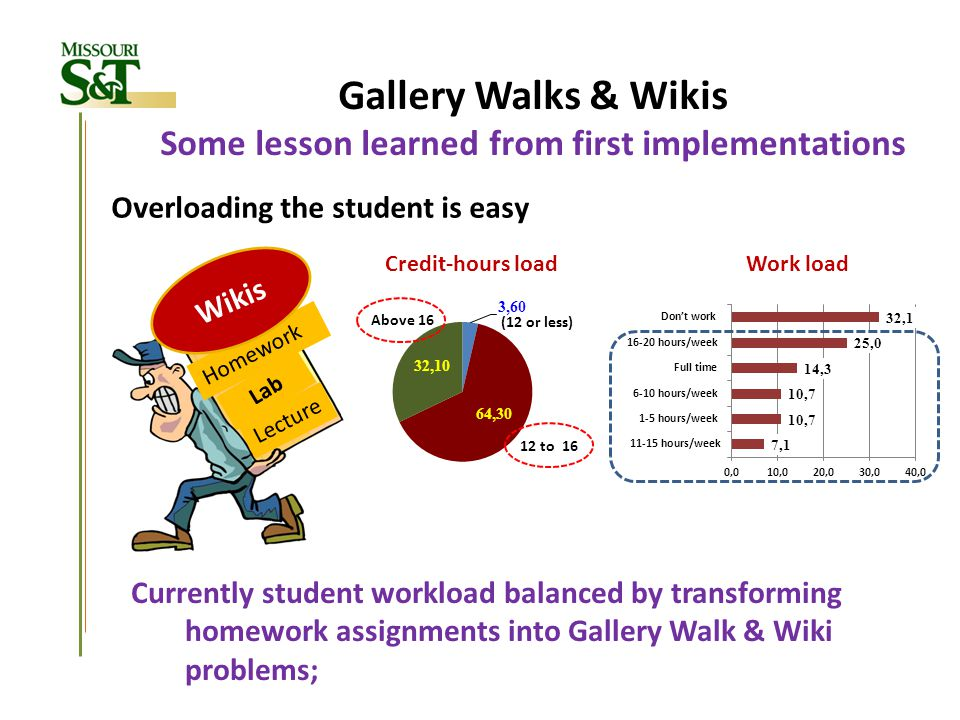 Gallery Walks & Wikis Some lesson learned from first implementations Lecture Lab Homework Wikis Overloading the student is easy Currently student work