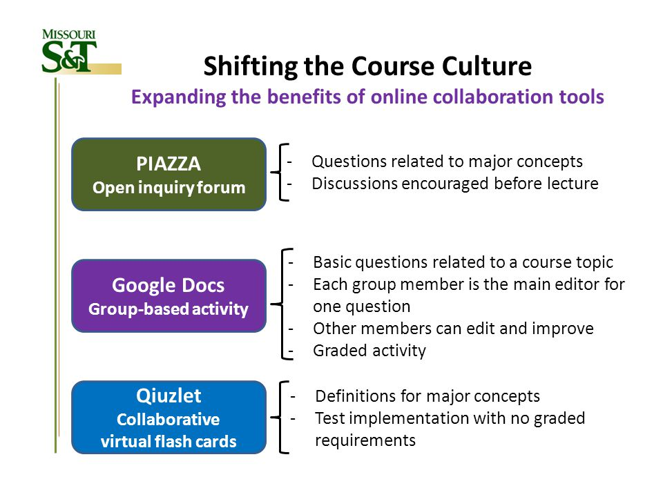 Shifting the Course Culture Expanding the benefits of online collaboration tools PIAZZA Open inquiry forum -Questions related to major concepts -Discu