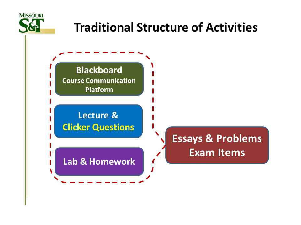 Traditional Structure of Activities Essays & Problems Exam Items Blackboard Course Communication Platform Lecture & Clicker Questions Lab & Homework