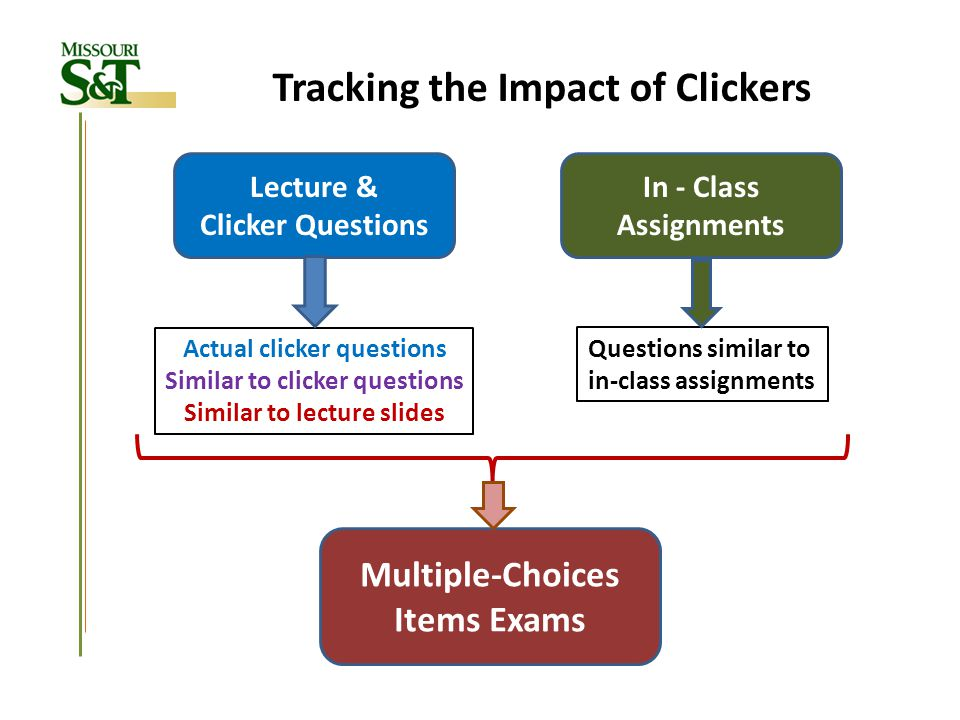Tracking the Impact of Clickers Multiple-Choices Items Exams Lecture & Clicker Questions Actual clicker questions Similar to clicker questions Similar