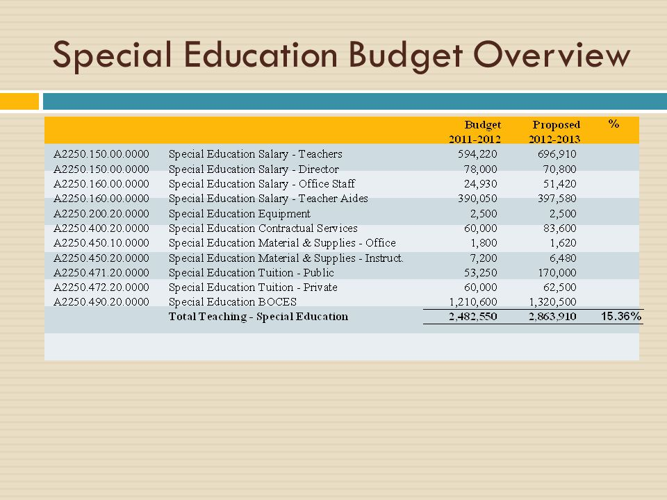 Special Education Budget Overview