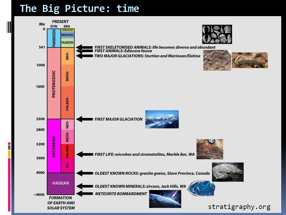 The Big Picture: time stratigraphy.org
