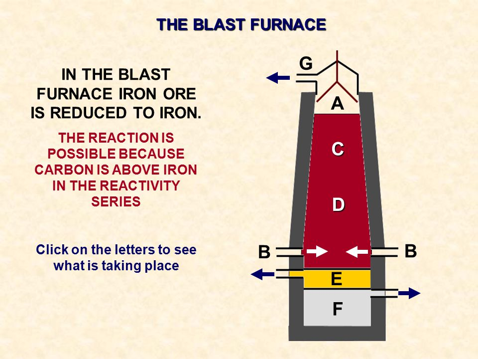 THE BLAST FURNACE IN THE BLAST FURNACE IRON ORE IS REDUCED TO IRON. THE REACTION IS POSSIBLE BECAUSE CARBON IS ABOVE IRON IN THE REACTIVITY SERIES Cli