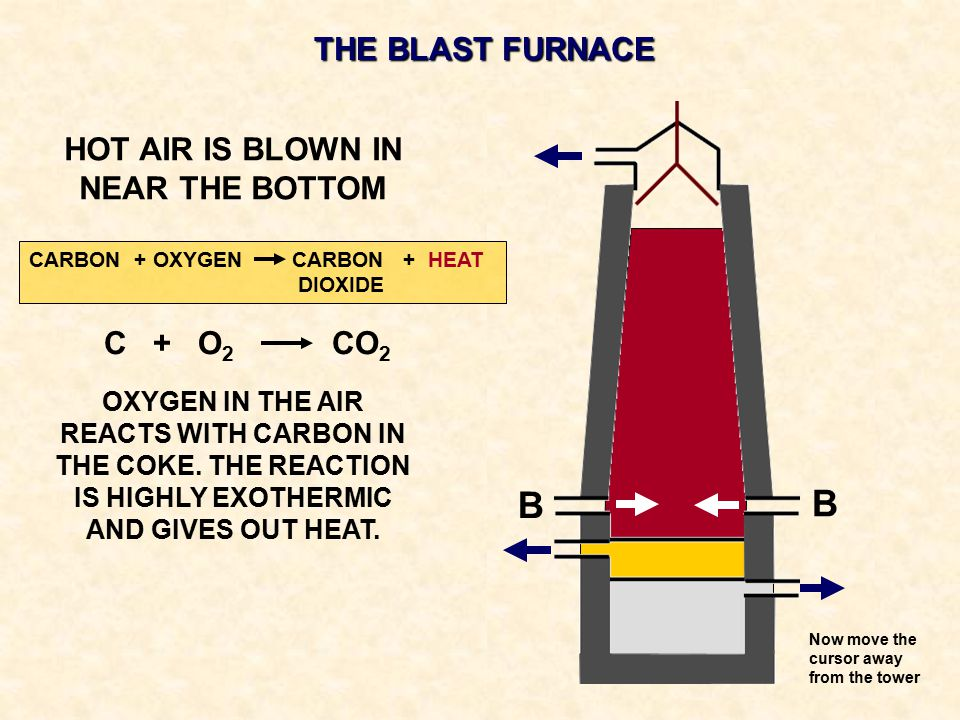 THE BLAST FURNACE HOT AIR IS BLOWN IN NEAR THE BOTTOM OXYGEN IN THE AIR REACTS WITH CARBON IN THE COKE. THE REACTION IS HIGHLY EXOTHERMIC AND GIVES OU